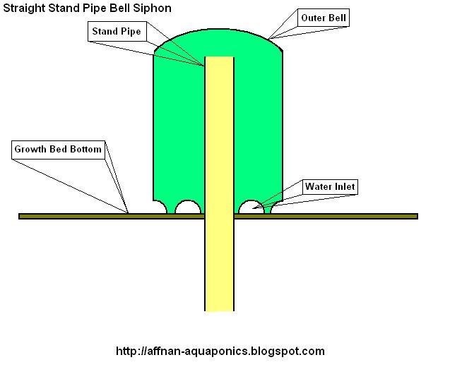 bell siphon